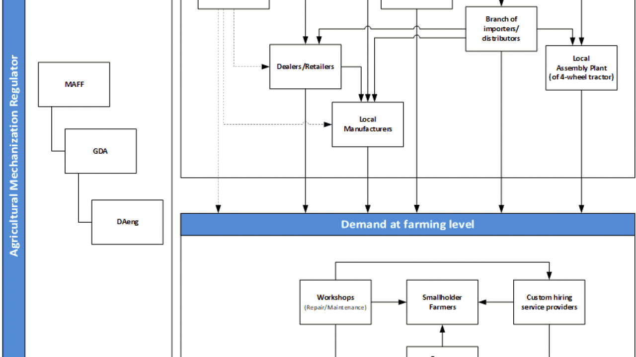 agri_mechanisation_stakeholder